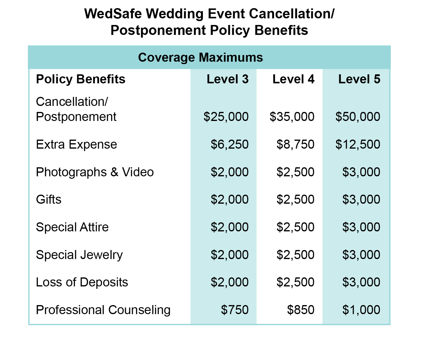 WedSafe Wedding Event Cancellation/Postponement Policy Benefits Table