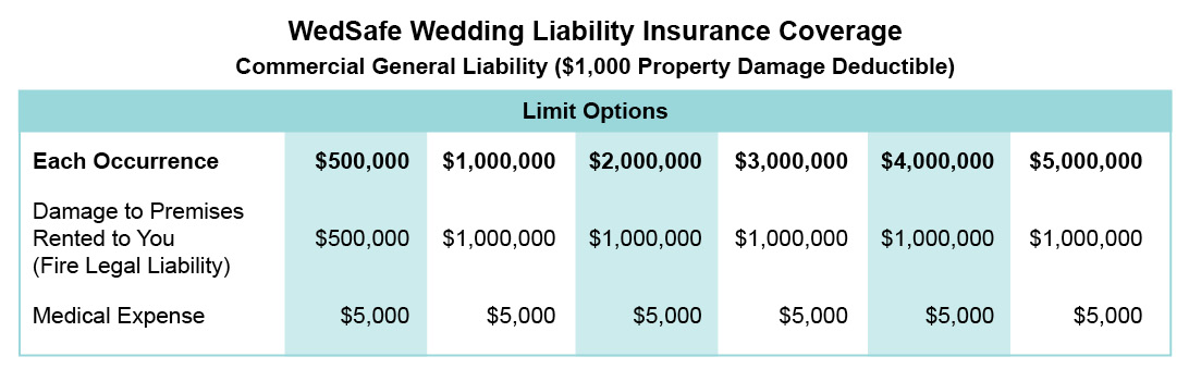 Wedding Liability Insurance, Event Liability, Host Liquor ...