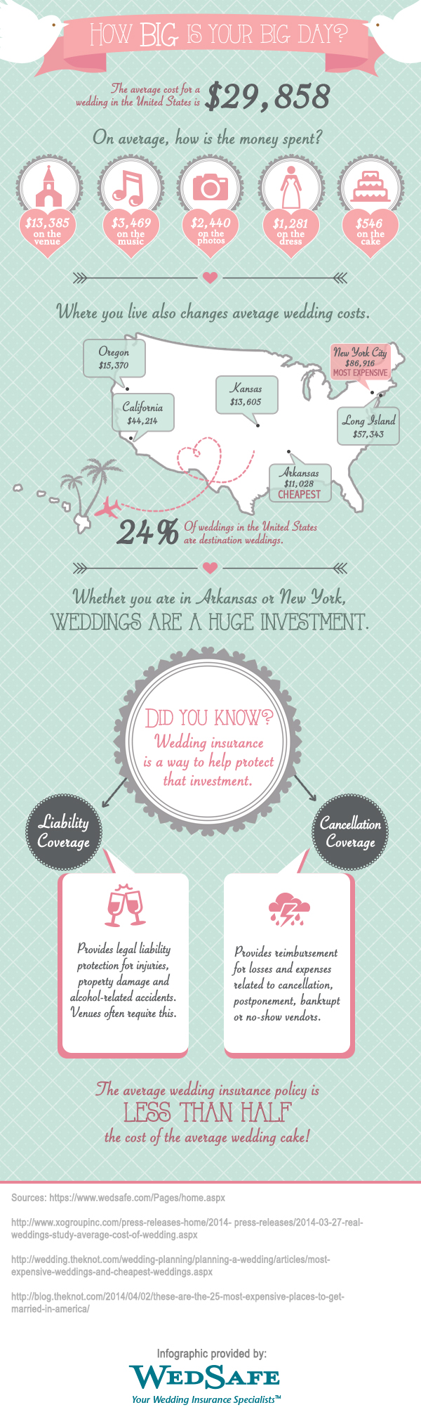 Wedding budget, Huge cost of weddings and how to protect it